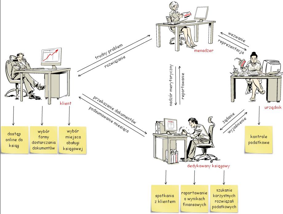 Model pracy naszego biura rachunkowego