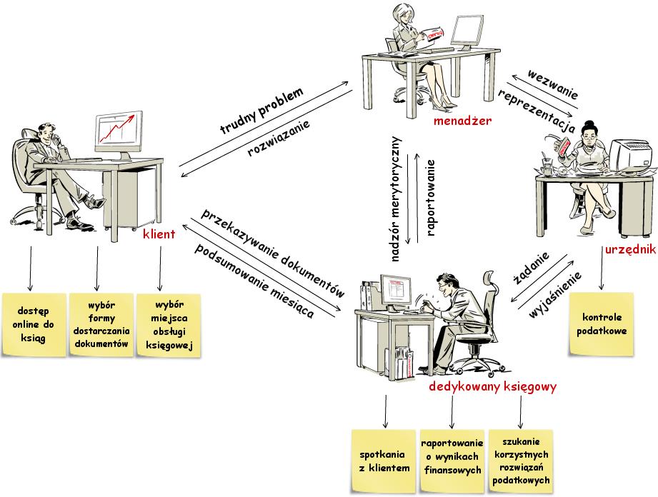 Nasz model pracy
